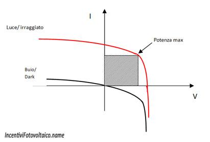 cella fotovoltaica corrente I tensione V