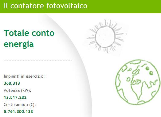Contatore fotovoltaico GSE 20 giugno 2012