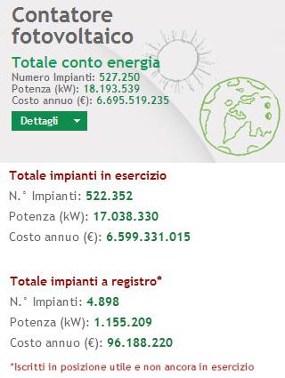 Contatore Fotovoltaico GSE al 24 maggio 2013