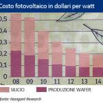 Pannelli Fotovoltaici: Prezzi Più Bassi nel 2015