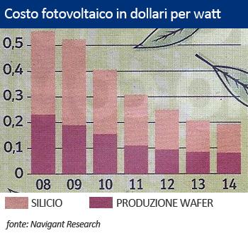 costo fotovoltaico dollari per watt
