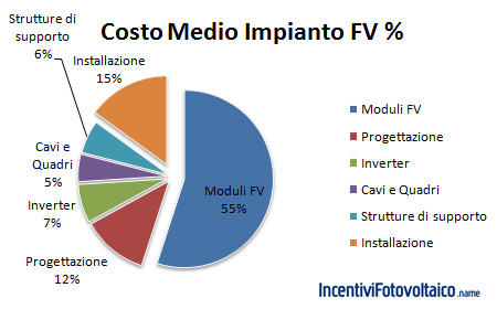 Costo impianto fotovoltaico e pannelli fotovoltaici