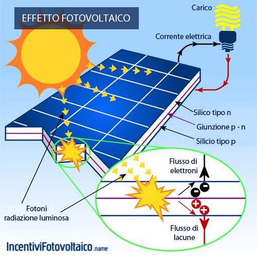 Pannello Solare Disegno Tecnico : Effetto fotovoltaico cos è spiegazione semplice