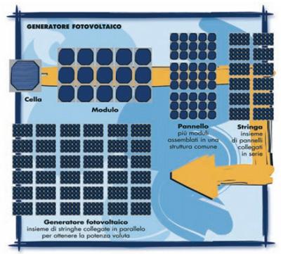 Generatore Fotovoltaico: Celle, Moduli, Pannelli, Stringhe