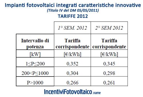 Tabella GSE Tariffe Conto Energia 2012 Impianti Fotovoltaici a Concentrazione