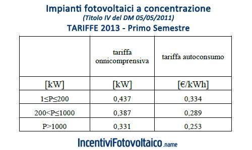 Tabella Incentivi Fotovoltaico 2013 Impianti Concentrazione