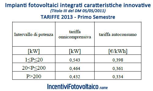 Tabella Incentivi Fotovoltaico 2013 Impianti Innovativi Integrati