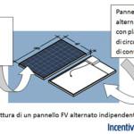 Pannelli Fotovoltaici a Corrente Alternata