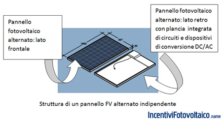 modulo fotovoltaico a corrente alternata