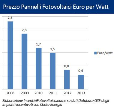 prezzo pannelli fotovoltaici euro kw