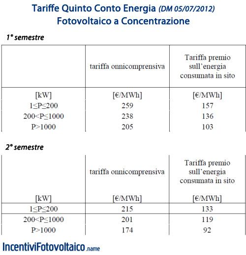 Quinto Conto Energia Tariffe 2013 Fotovoltaico a Concentrazione