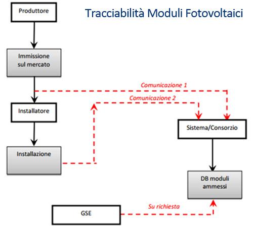 Tracciabilita moduli fotovoltaici